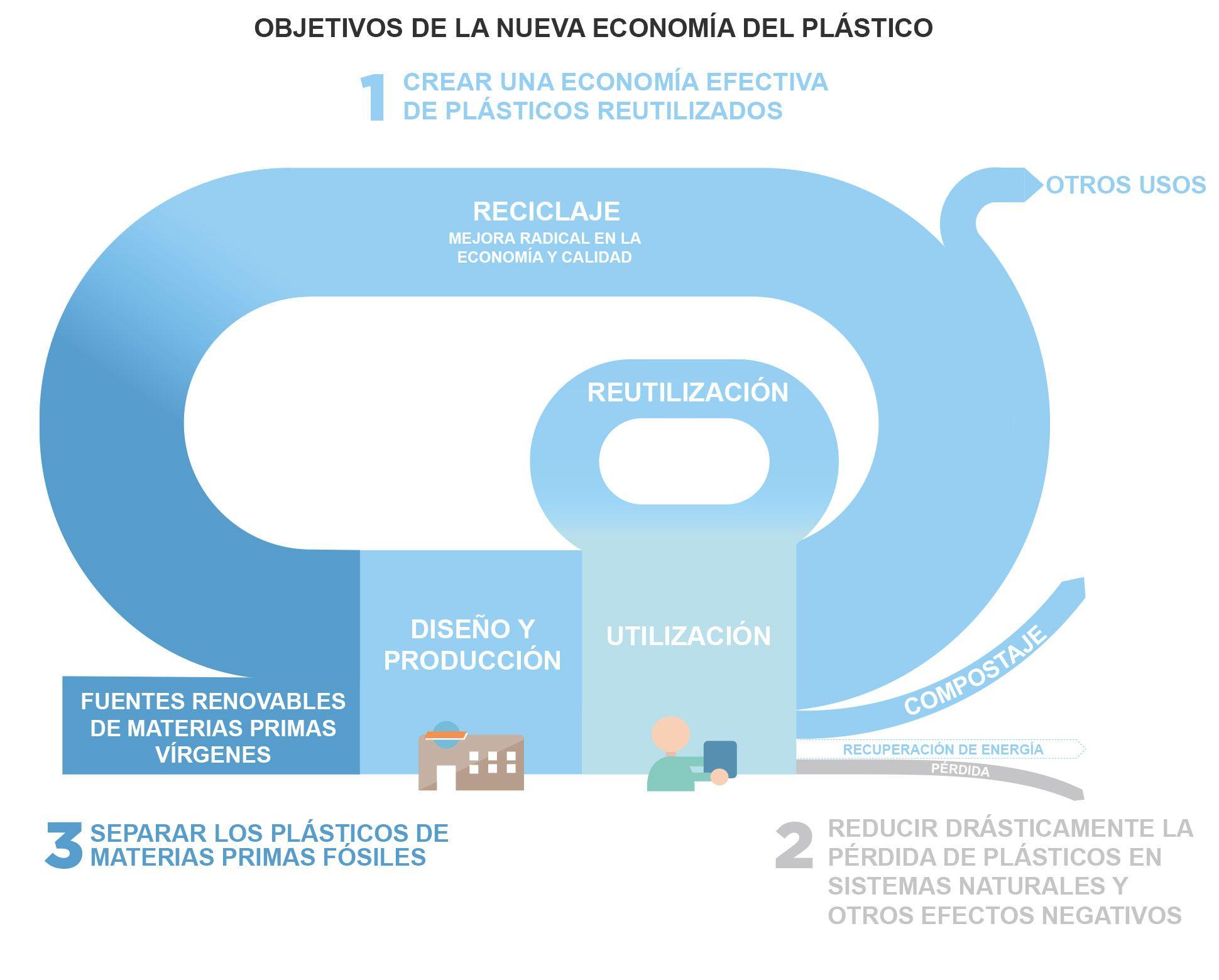 Ellen McArthur y la economía del plástico
