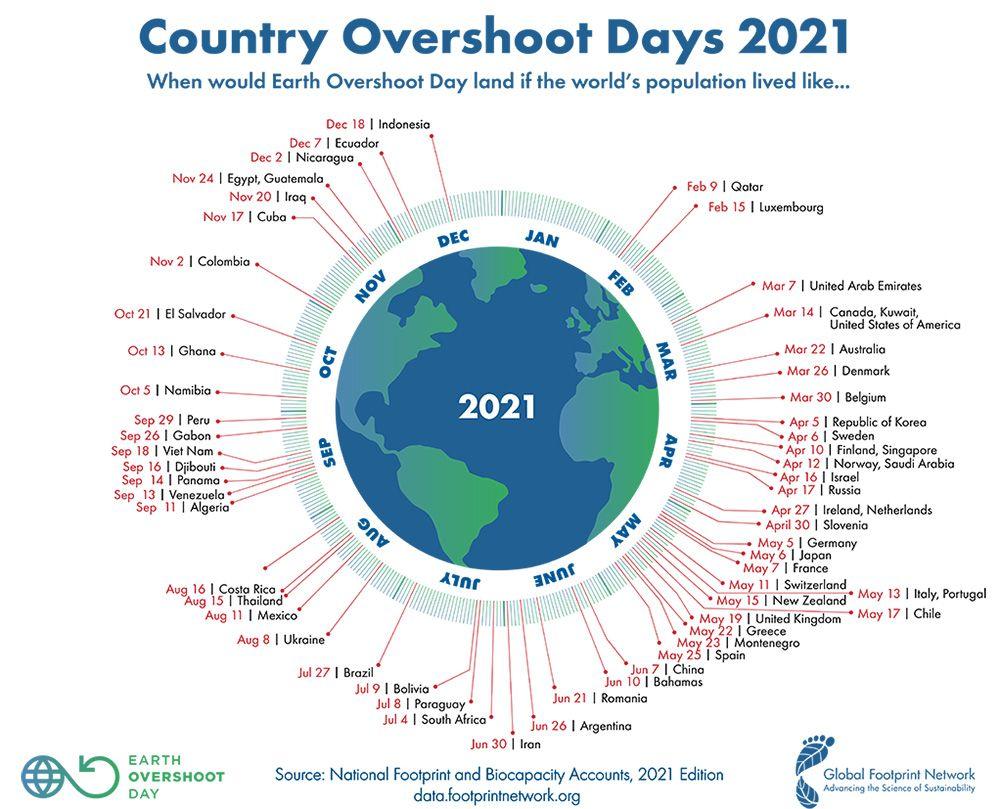 Día de sobrecapacidad de la tierra por países 2021.
